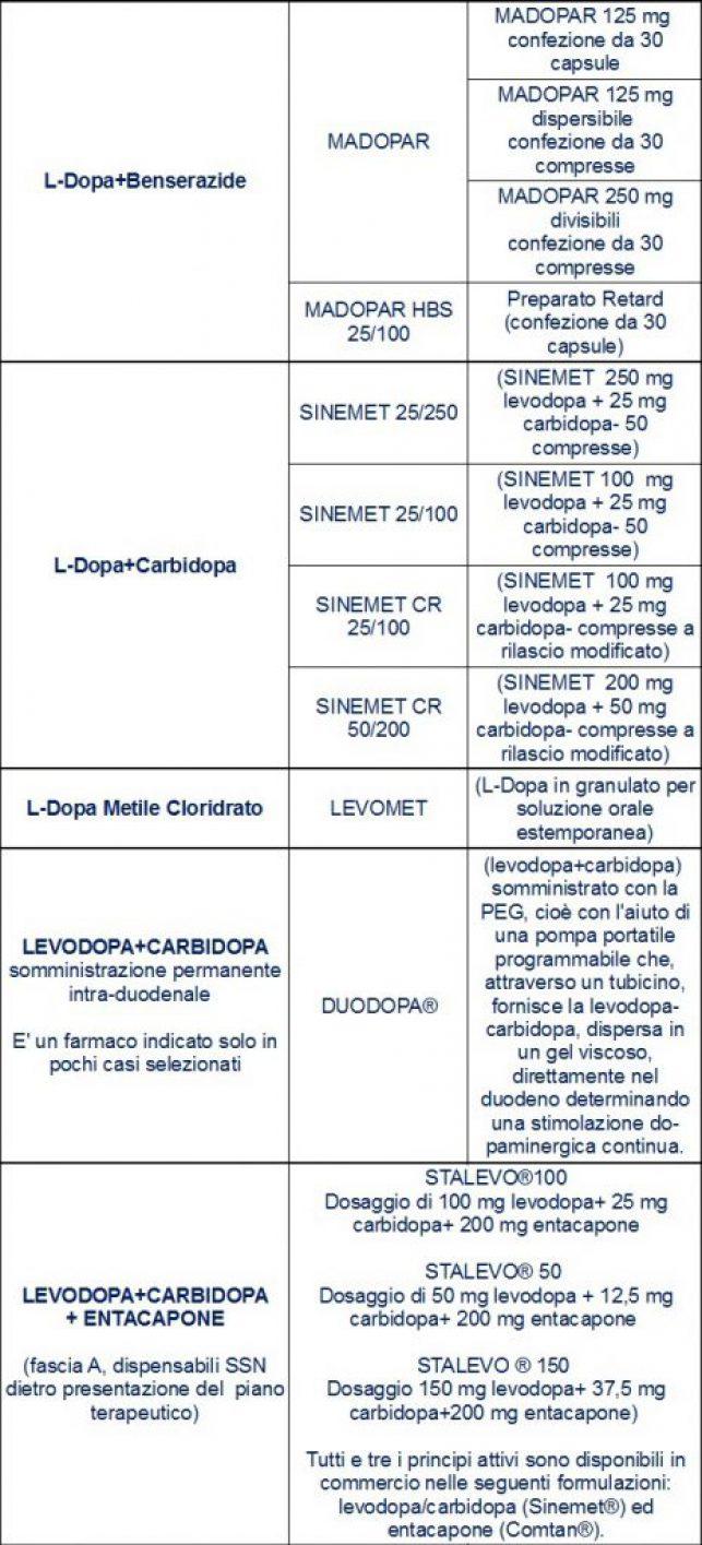 Principi attivi e farmaci